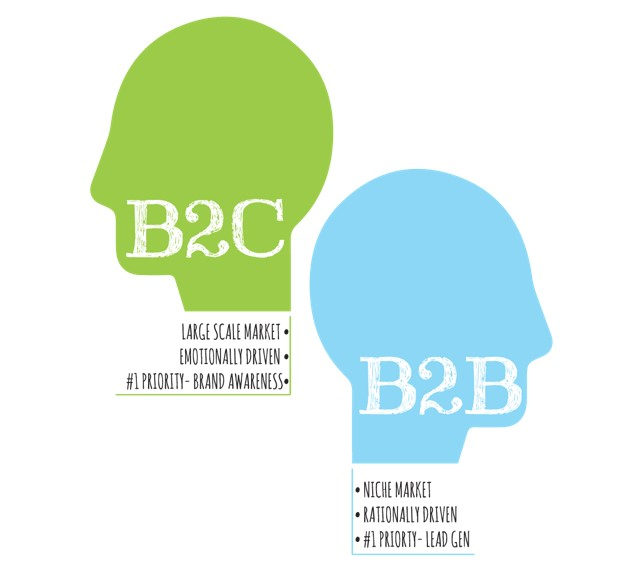 The emergence of a new science of B2B sales